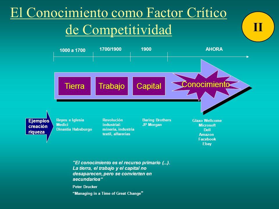 El Conocimiento como Factor Crítico de Competitividad