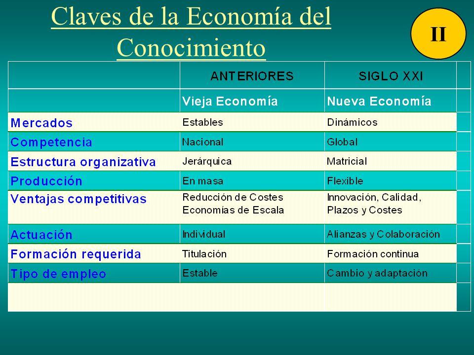 Claves de la Economía del Conocimiento