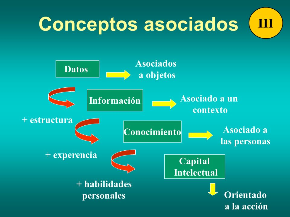 Conceptos asociados III Asociados Datos a objetos Información
