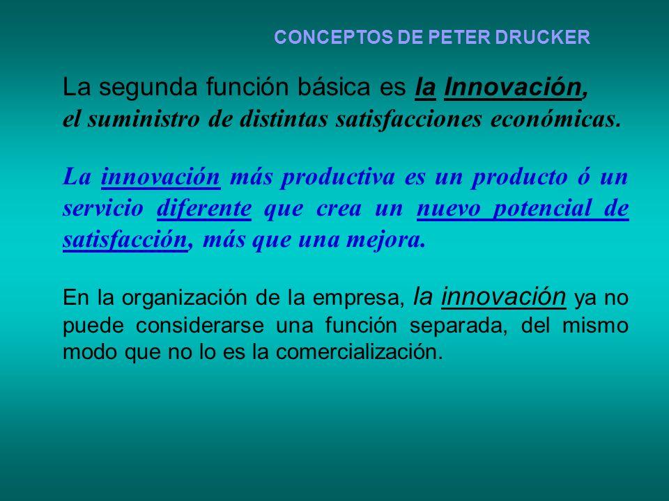 CONCEPTOS DE PETER DRUCKER