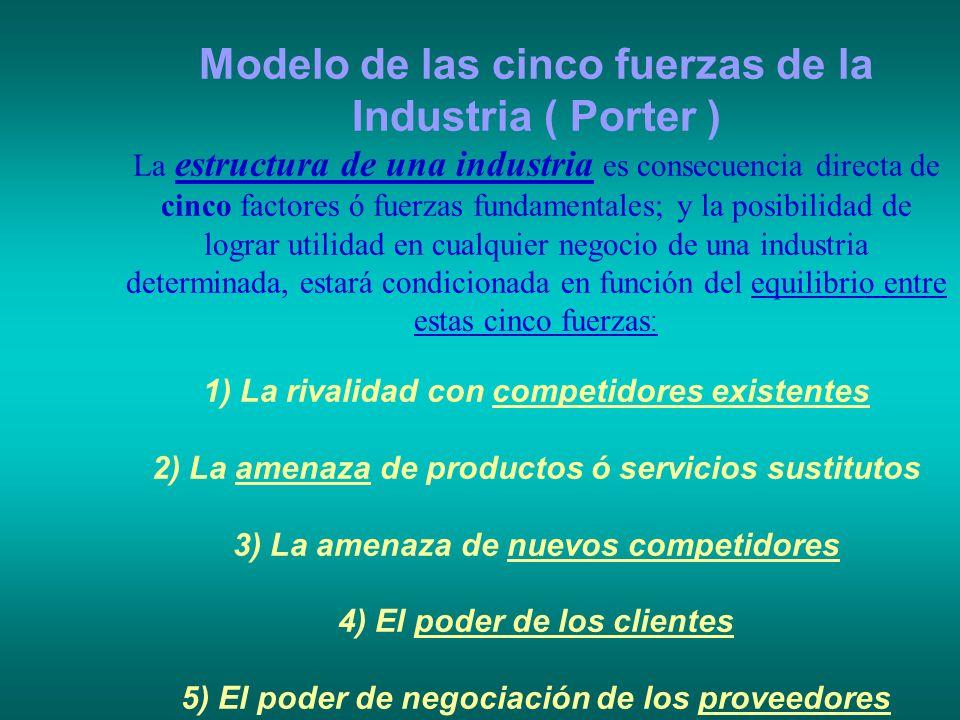 Modelo de las cinco fuerzas de la Industria ( Porter )