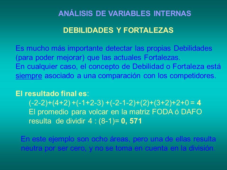 ANÁLISIS DE VARIABLES INTERNAS DEBILIDADES Y FORTALEZAS