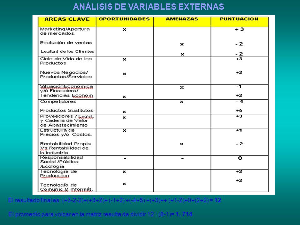 ANÁLISIS DE VARIABLES EXTERNAS
