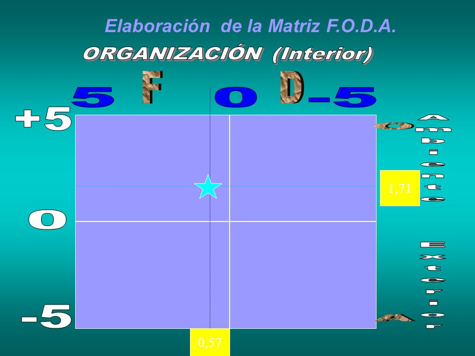 Elaboración de la Matriz F.O.D.A.
