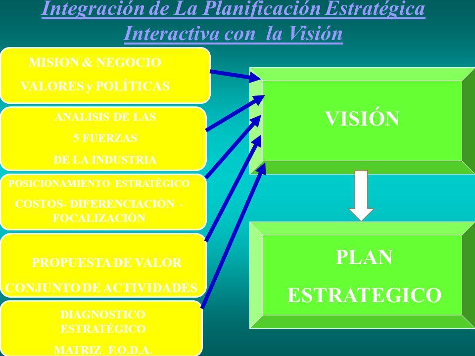 Integración de La Planificación Estratégica Interactiva con la Visión