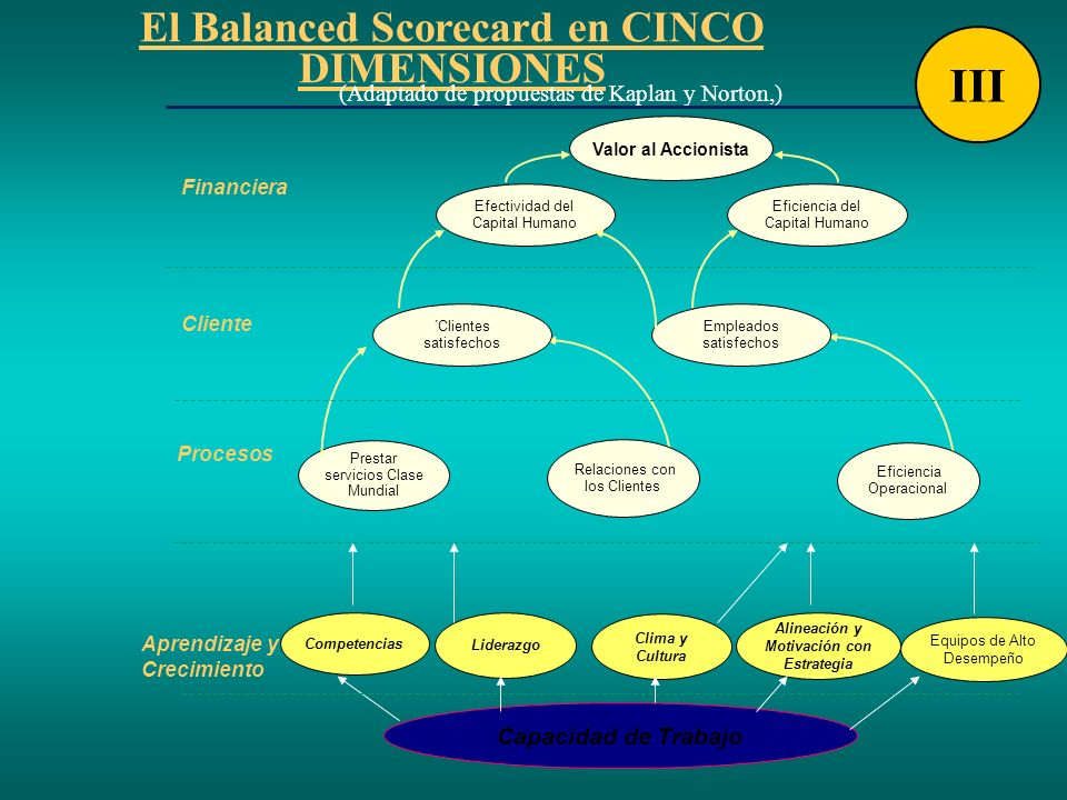 III El Balanced Scorecard en CINCO DIMENSIONES