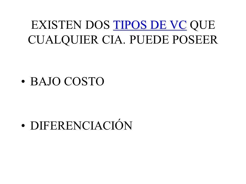 EXISTEN DOS TIPOS DE VC QUE CUALQUIER CIA. PUEDE POSEER