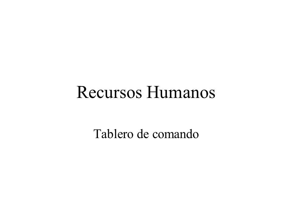 Recursos Humanos Tablero de comando
