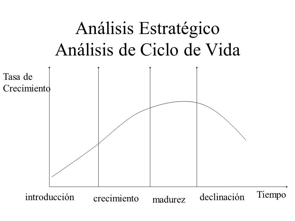 Análisis Estratégico Análisis de Ciclo de Vida