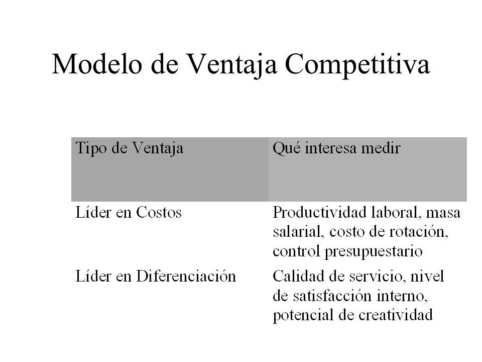 Modelo de Ventaja Competitiva