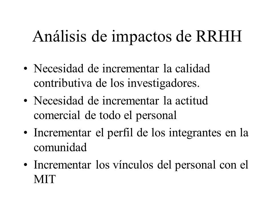 Análisis de impactos de RRHH
