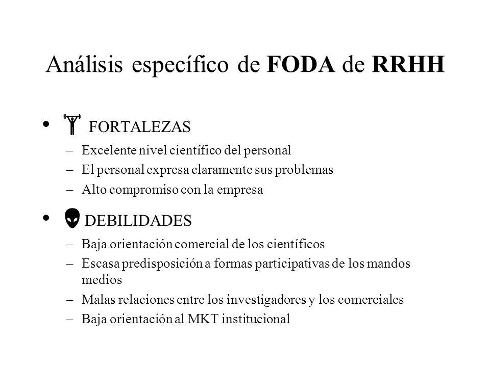 Análisis específico de FODA de RRHH