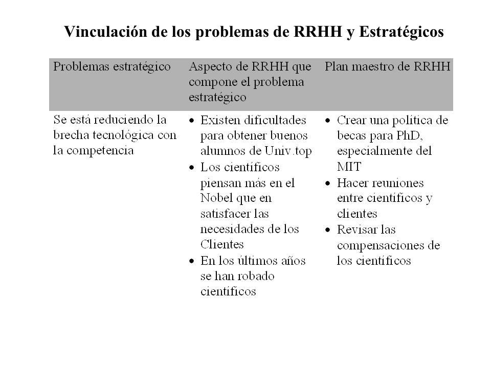 Vinculación de los problemas de RRHH y Estratégicos