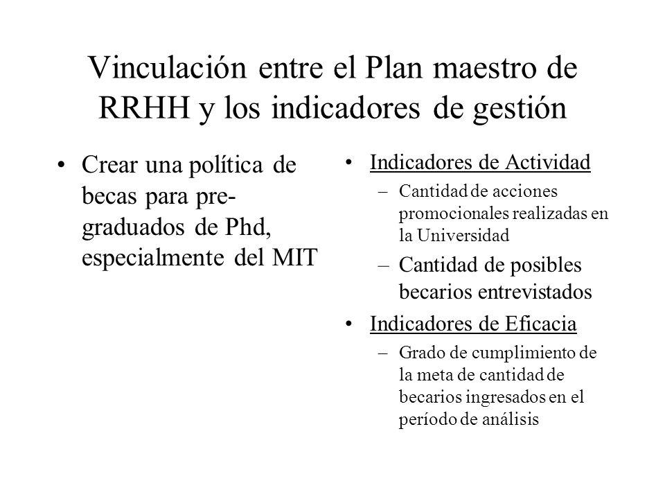 Vinculación entre el Plan maestro de RRHH y los indicadores de gestión