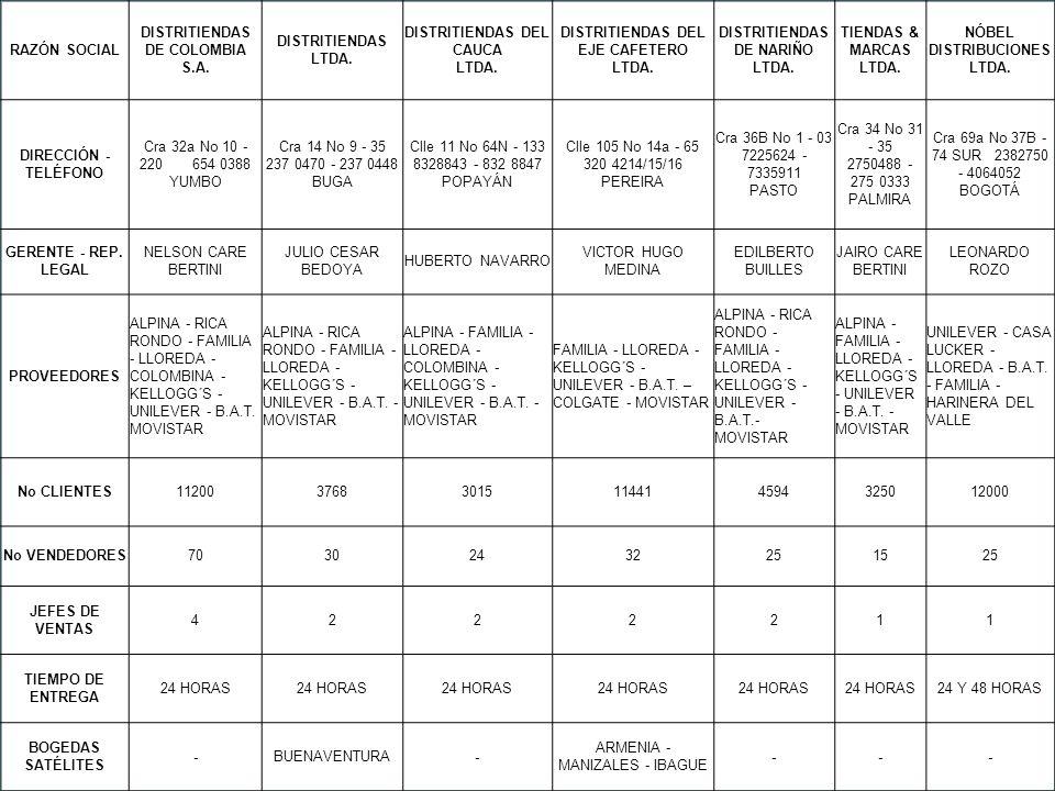 DISTRITIENDAS DE COLOMBIA S.A. DISTRITIENDAS LTDA.