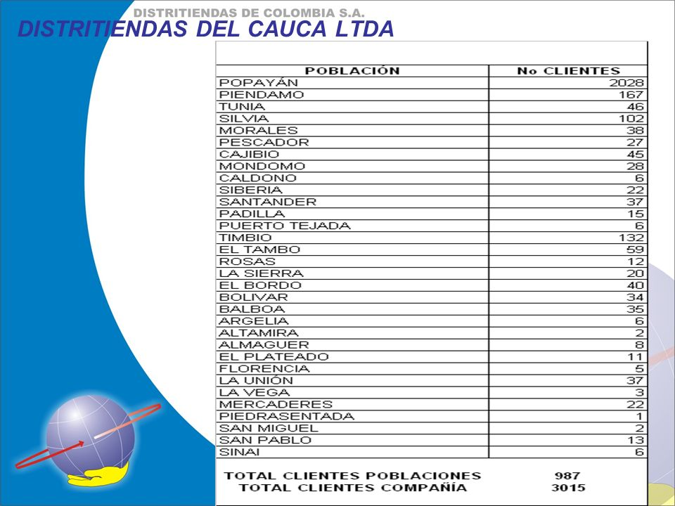 DISTRITIENDAS DEL CAUCA LTDA