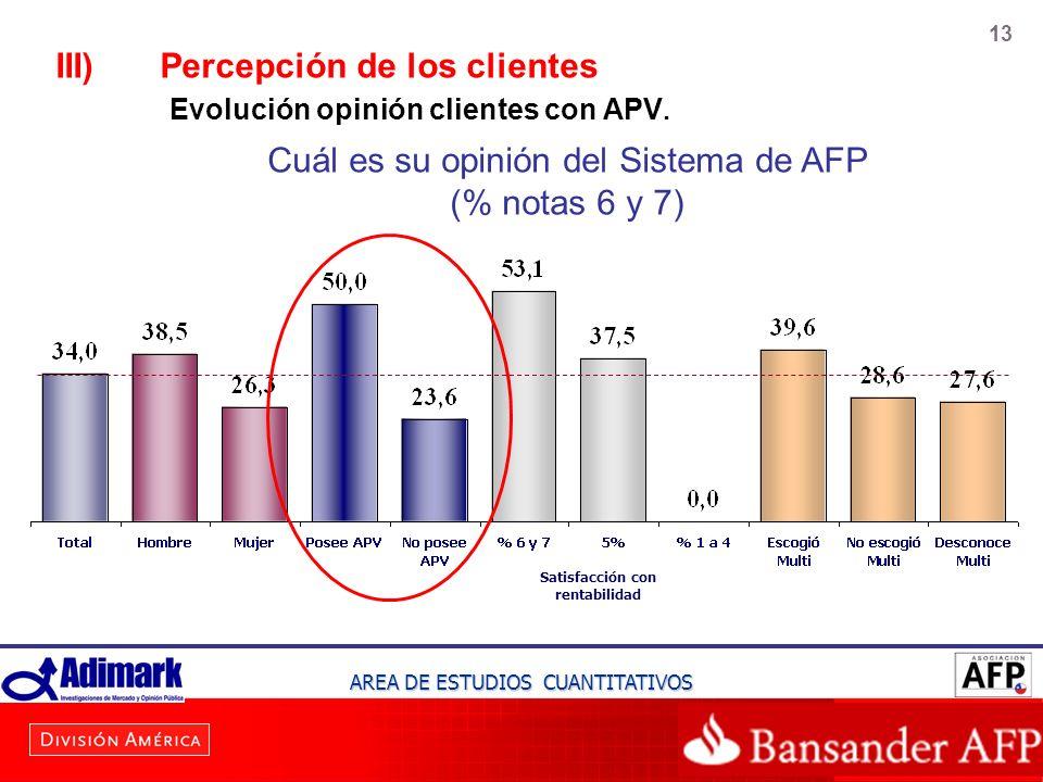 III) Percepción de los clientes Evolución opinión clientes con APV.