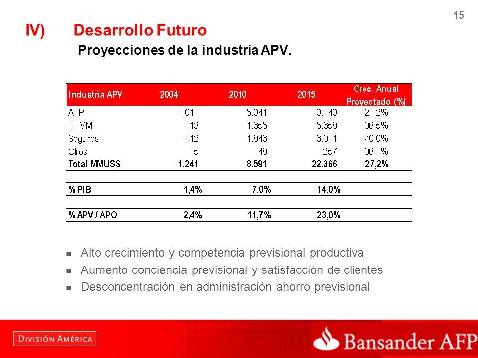 IV) Desarrollo Futuro Proyecciones de la industria APV.