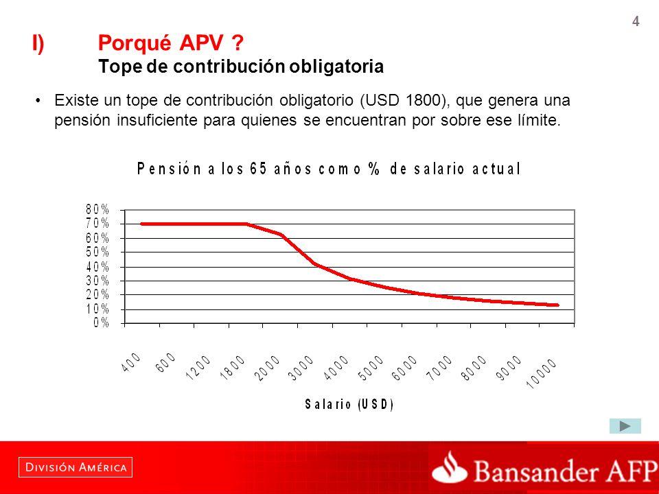 I) Porqué APV Tope de contribución obligatoria