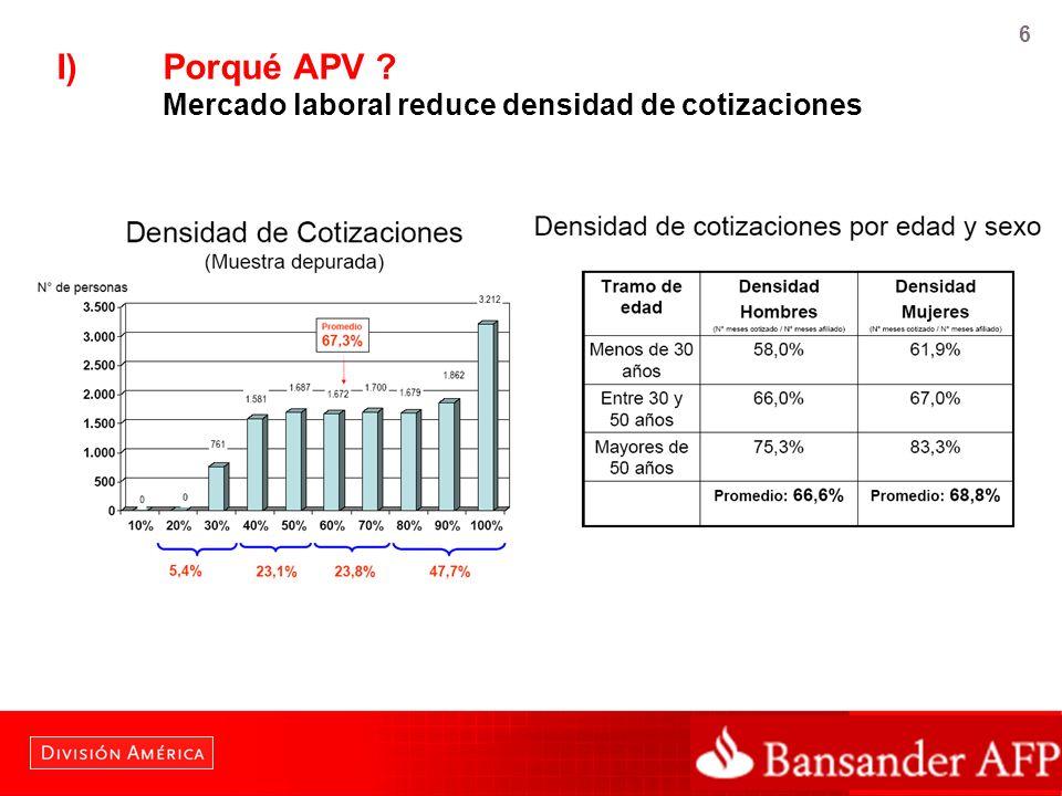 I) Porqué APV Mercado laboral reduce densidad de cotizaciones