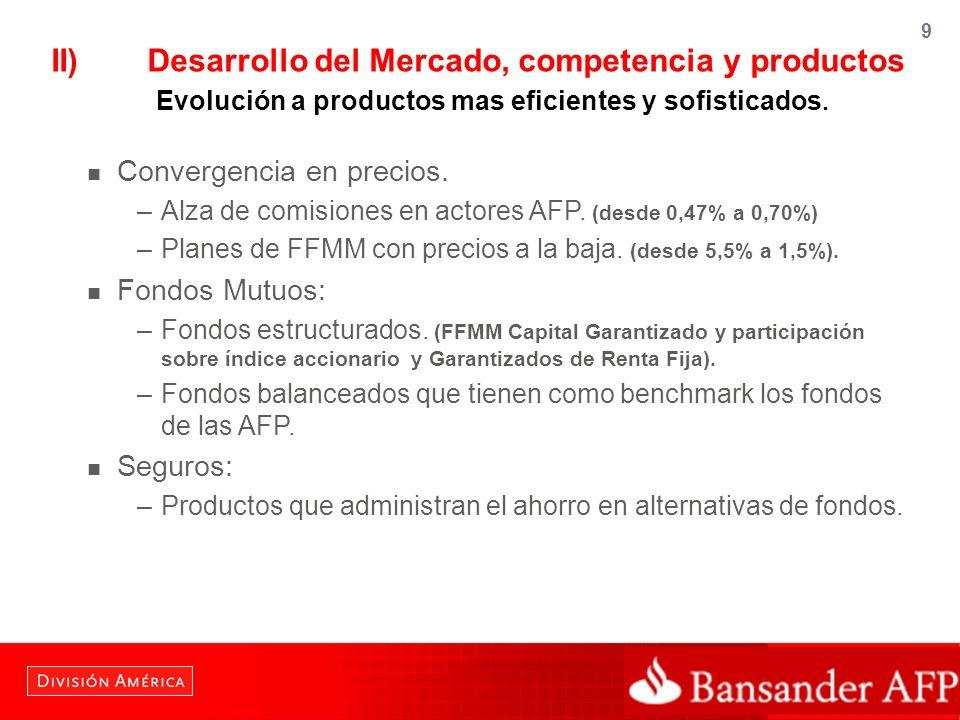 II). Desarrollo del Mercado, competencia y productos