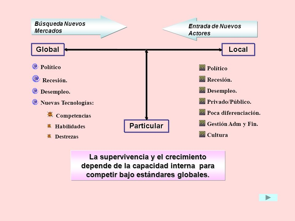 Global Local Particular Recesión. Competencias