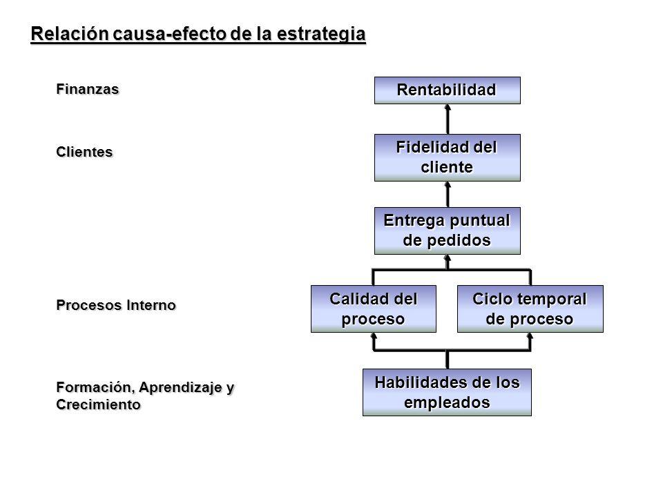 Relación causa-efecto de la estrategia