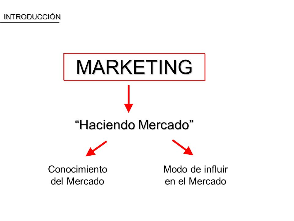 MARKETING Haciendo Mercado Conocimiento del Mercado