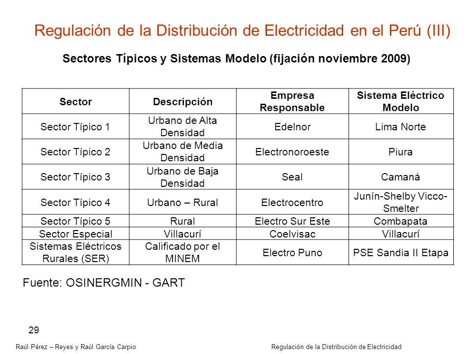 Sectores Típicos y Sistemas Modelo (fijación noviembre 2009)