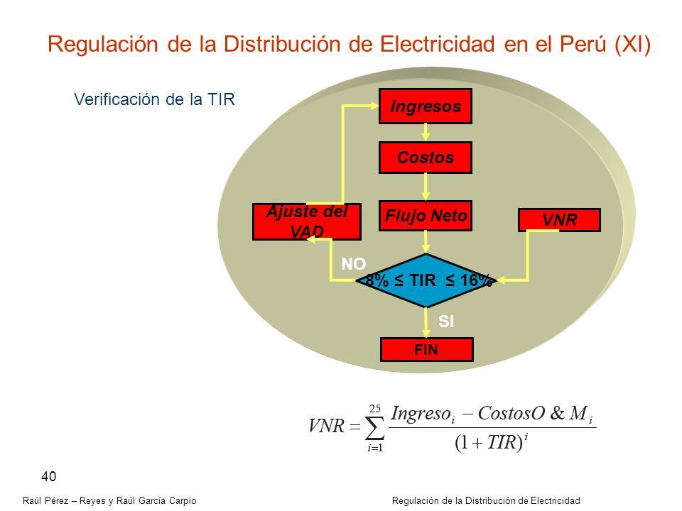 Regulación de la Distribución de Electricidad en el Perú (XI)