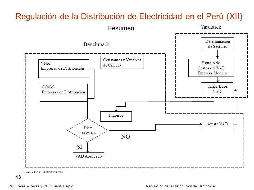 Regulación de la Distribución de Electricidad en el Perú (XII)