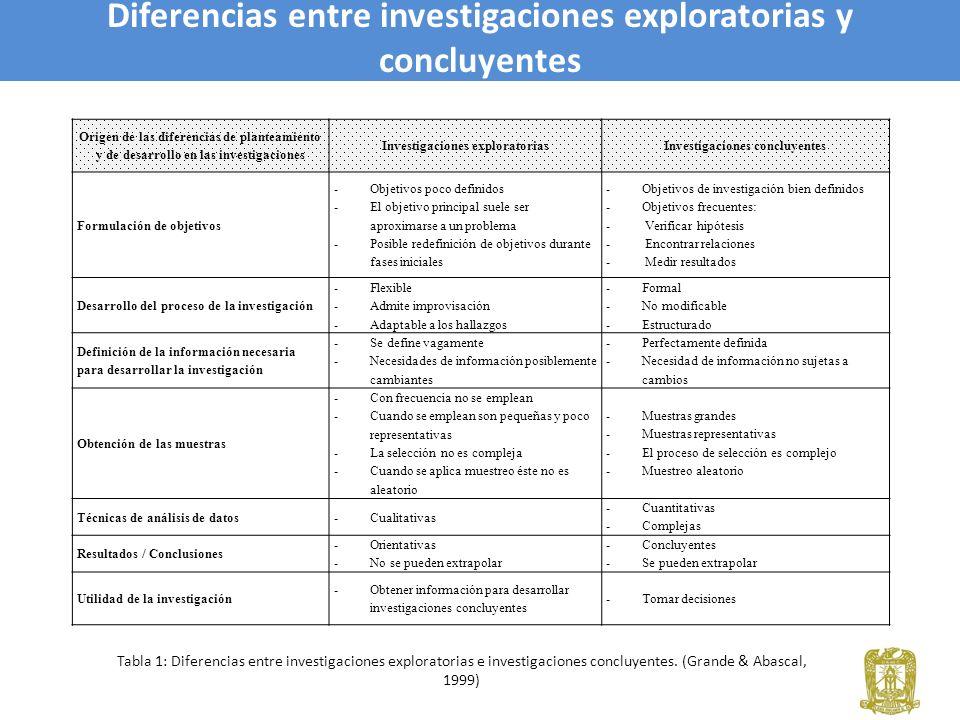 Diferencias entre investigaciones exploratorias y concluyentes
