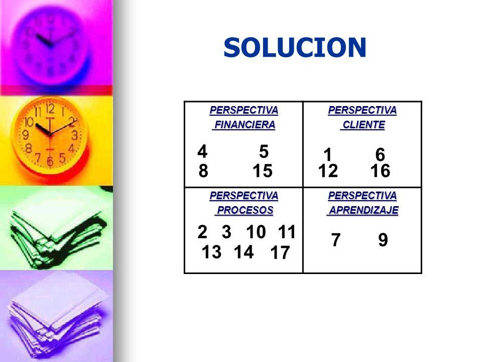 SOLUCION PERSPECTIVA. FINANCIERA. CLIENTE. PROCESOS. APRENDIZAJE. 4. 5. 1. 6. 8. 15. 12.