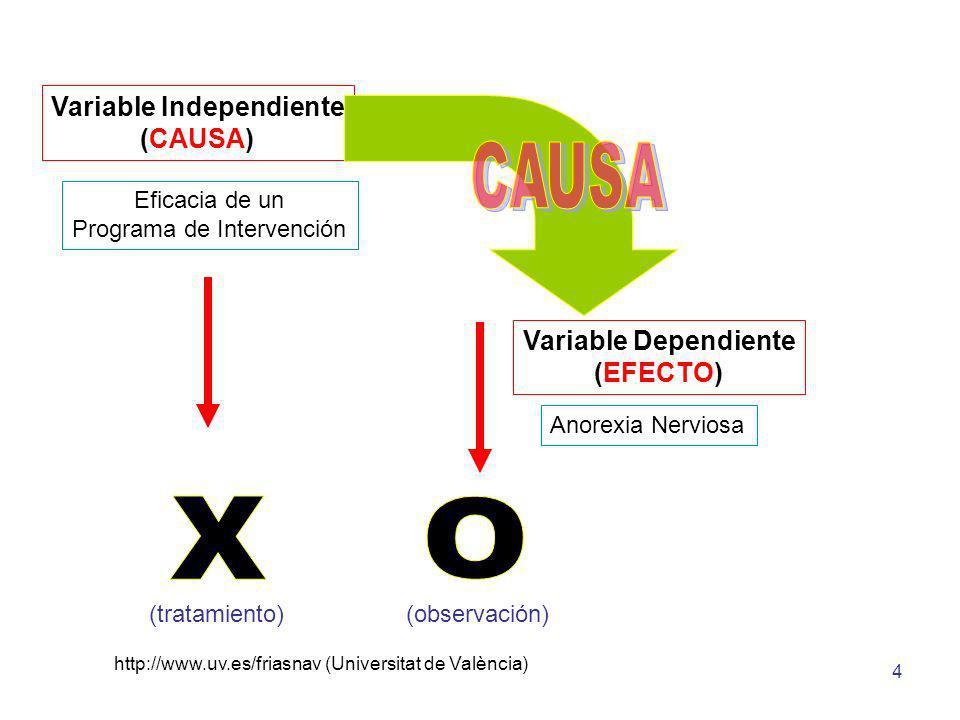 Variable Independiente