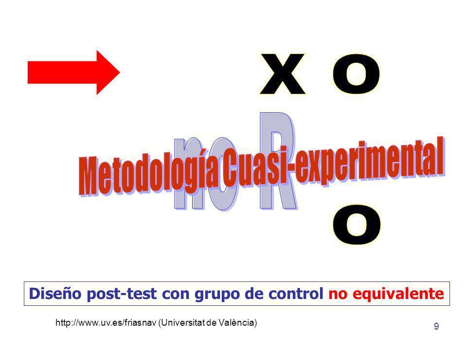 Metodología Cuasi-experimental