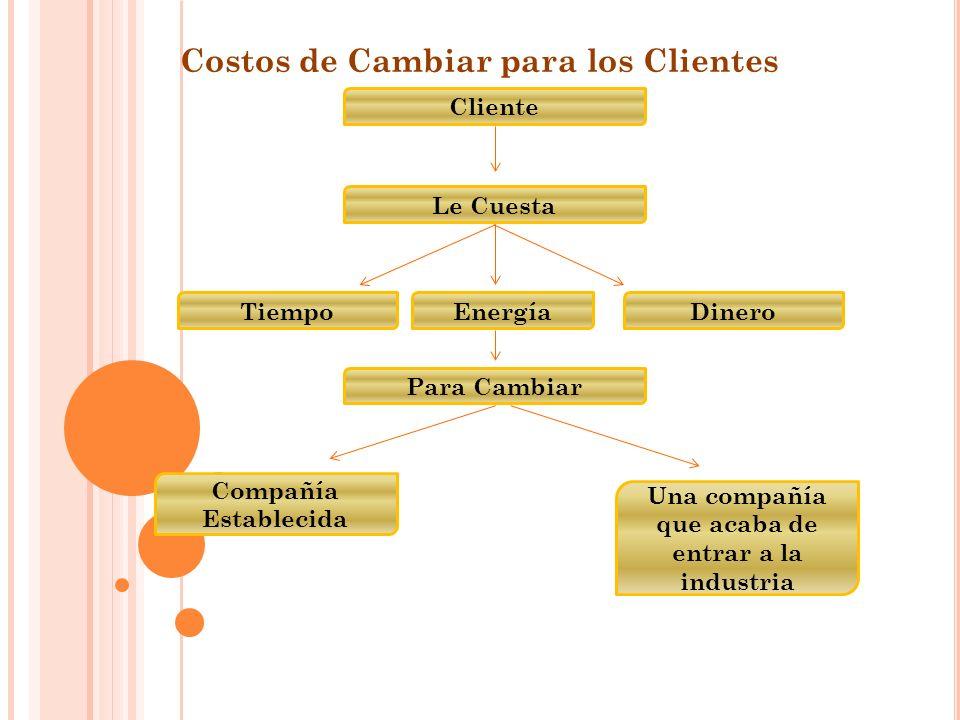 Costos de Cambiar para los Clientes
