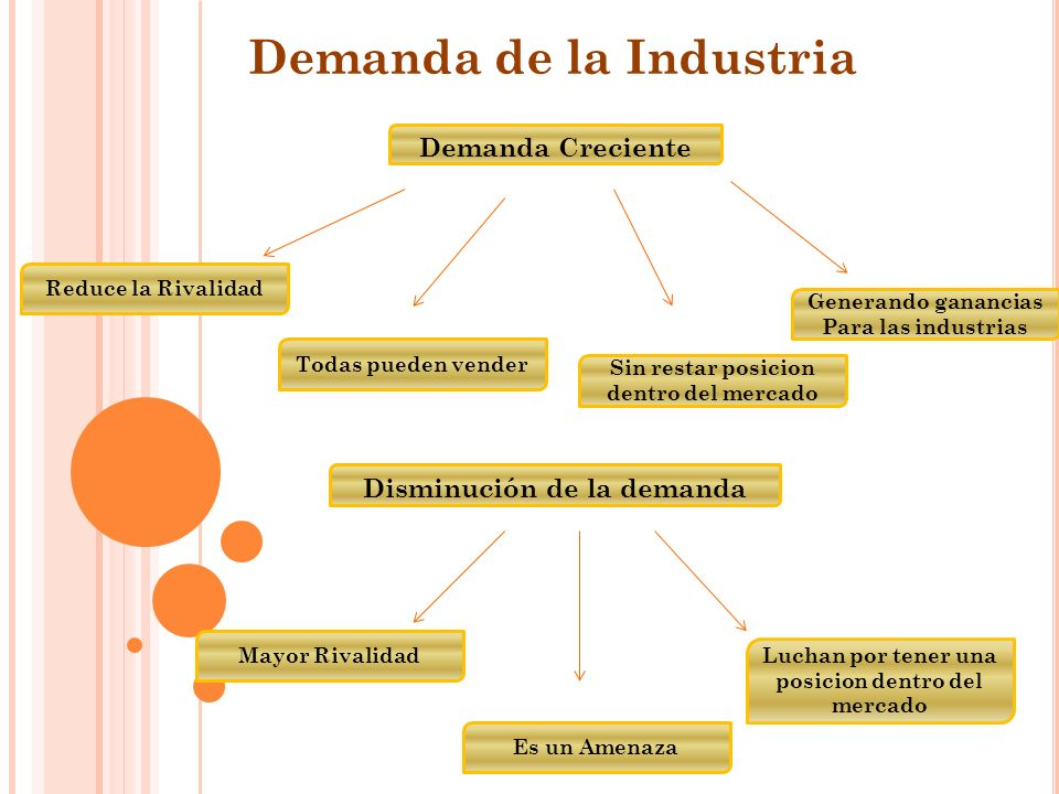 Demanda de la Industria