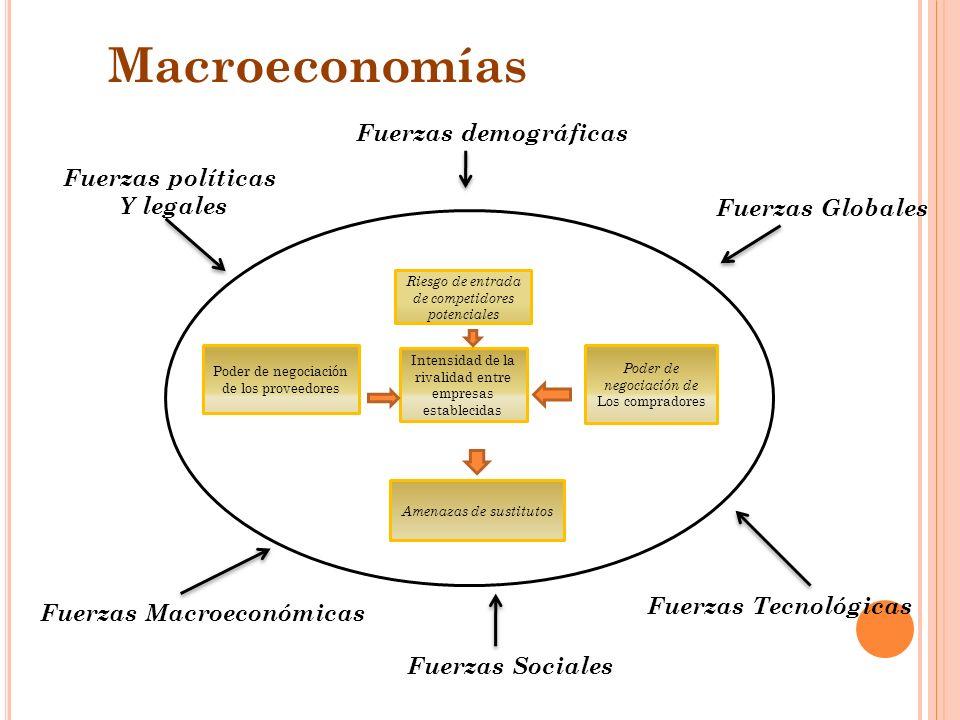 Macroeconomías Fuerzas demográficas Fuerzas políticas Y legales
