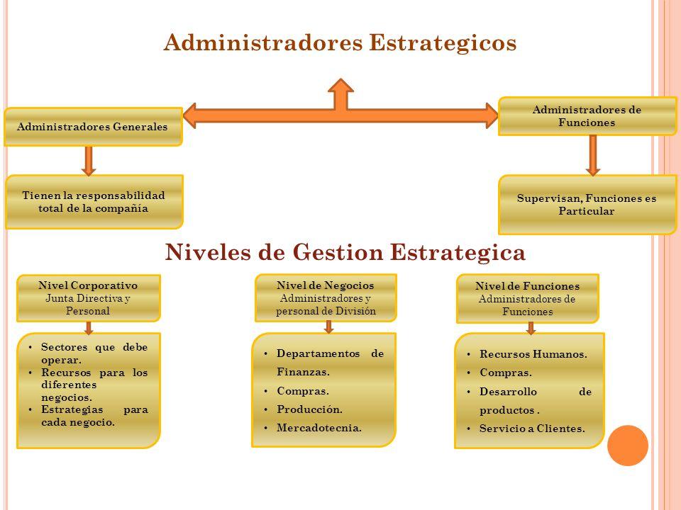 Administradores Estrategicos Niveles de Gestion Estrategica