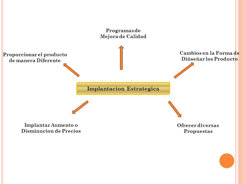 Implantacion Estrategica