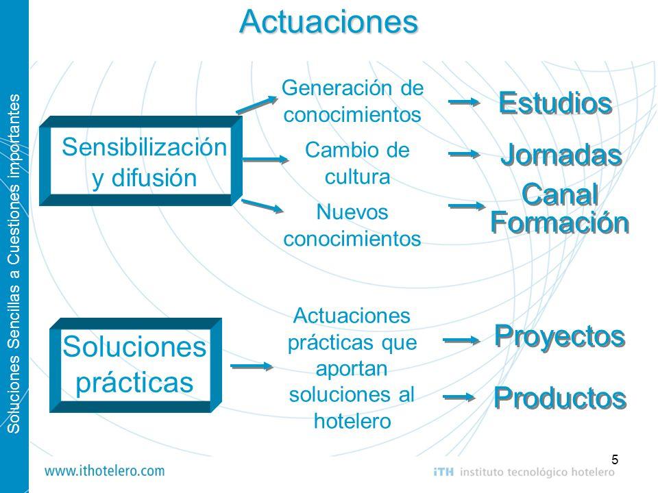 Actuaciones Estudios Jornadas Canal Formación Proyectos