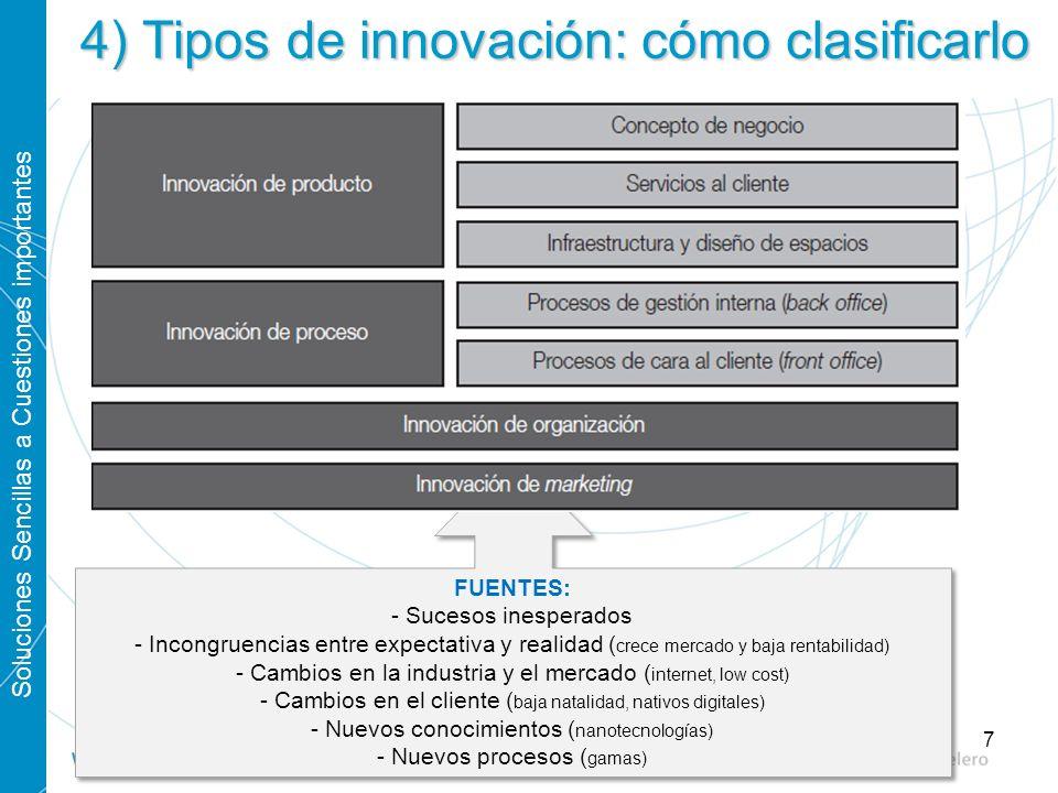 4) Tipos de innovación: cómo clasificarlo