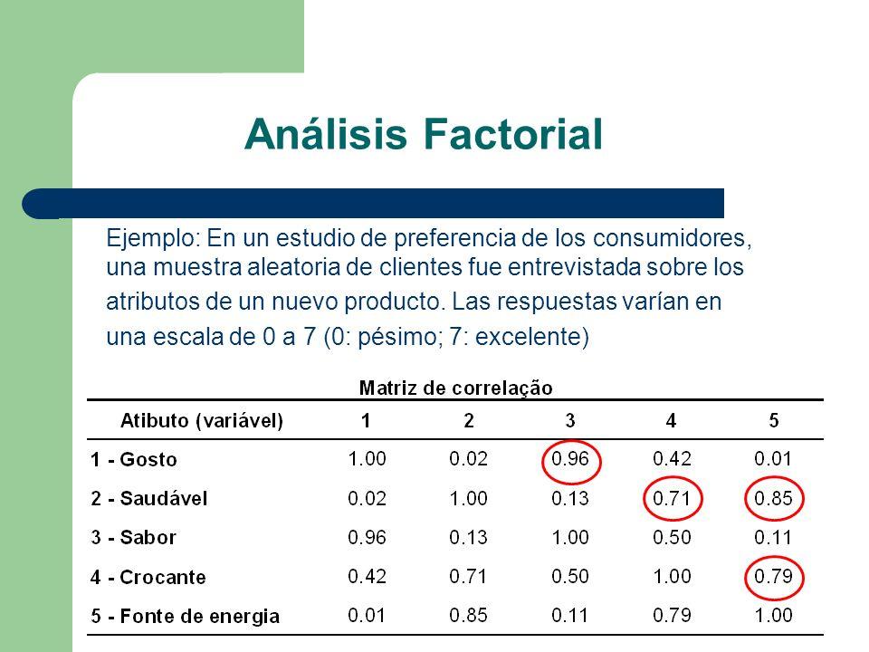 Análisis Factorial Ejemplo: En un estudio de preferencia de los consumidores, una muestra aleatoria de clientes fue entrevistada sobre los.