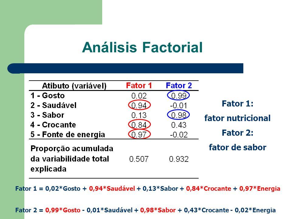 Análisis Factorial Fator 1: fator nutricional Fator 2: fator de sabor