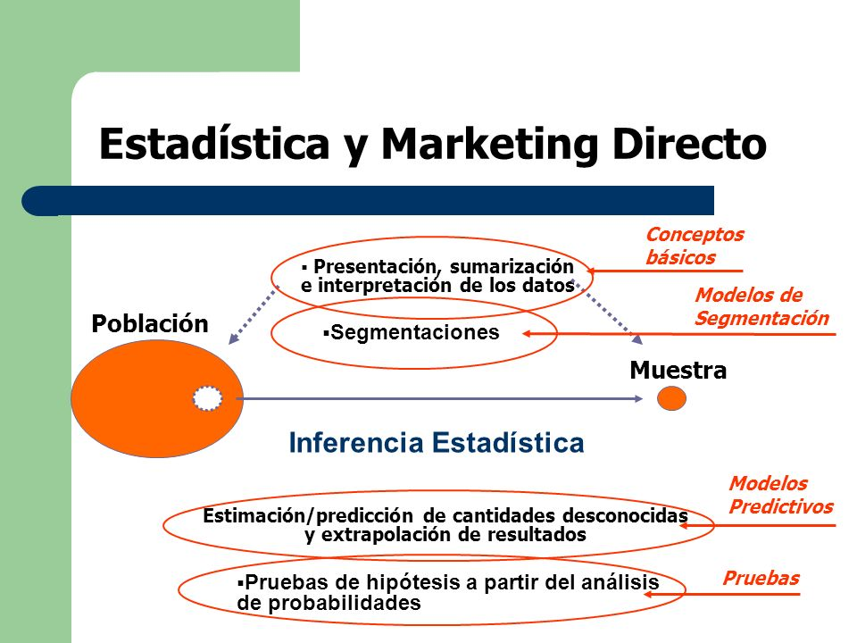 Estadística y Marketing Directo