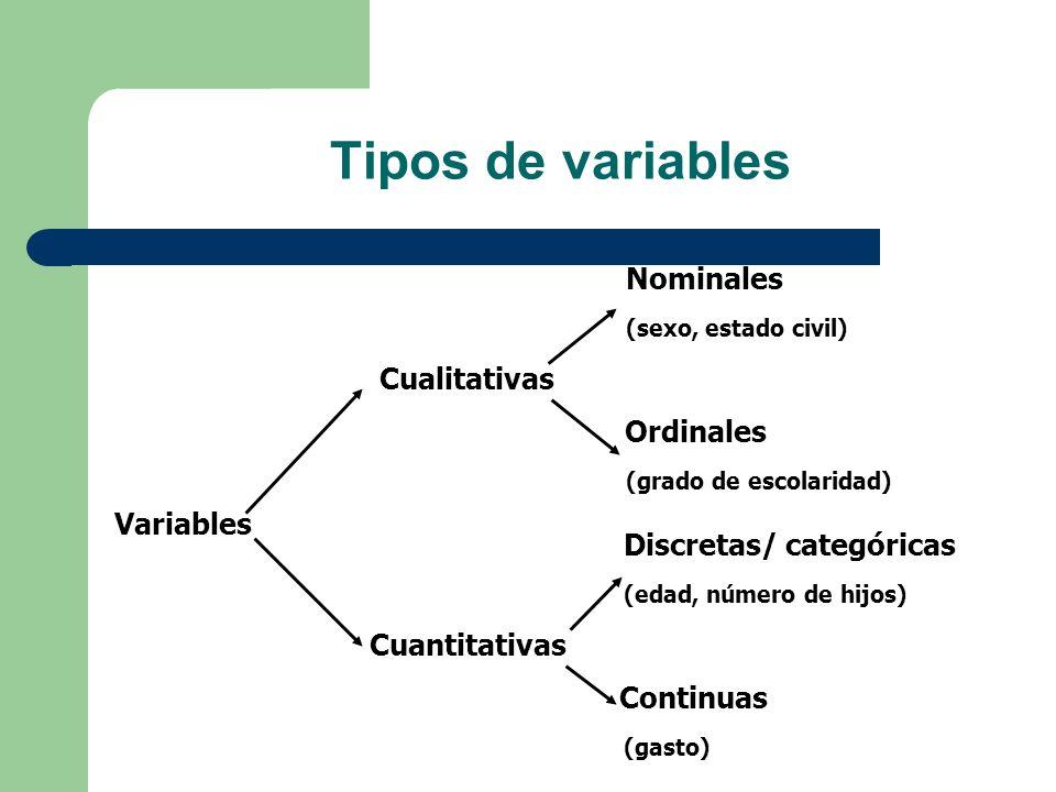 Tipos de variables Cualitativas Variables Cuantitativas Nominales