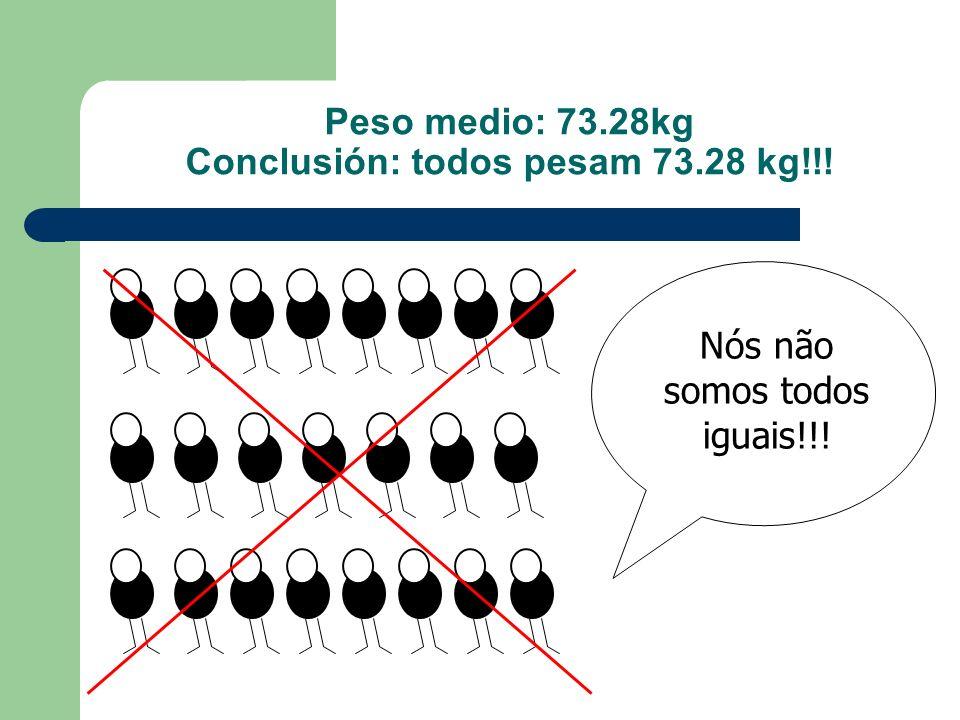 Peso medio: 73.28kg Conclusión: todos pesam 73.28 kg!!!