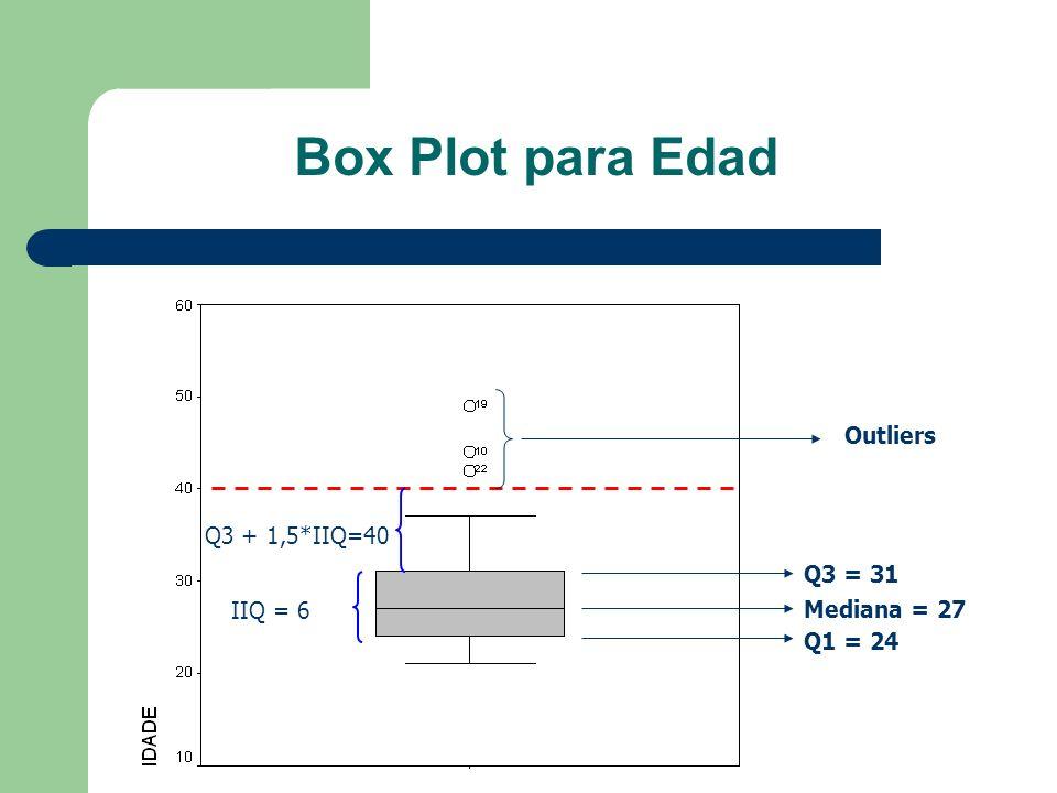 Box Plot para Edad Outliers Q3 + 1,5*IIQ=40 Q3 = 31 IIQ = 6