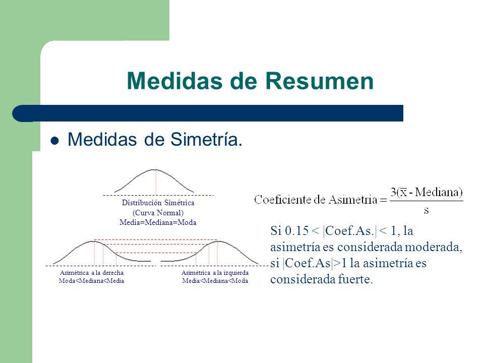 Medidas de Resumen Medidas de Simetría.