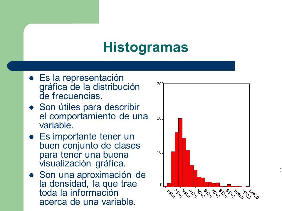 Histogramas Es la representación gráfica de la distribución de frecuencias. Son útiles para describir el comportamiento de una variable.